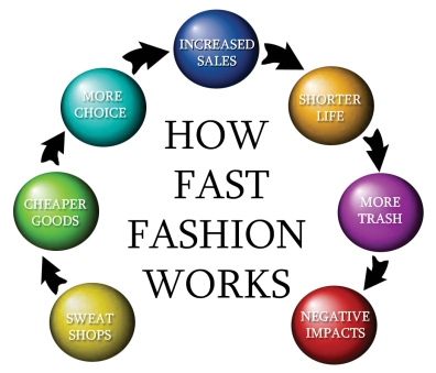 FAST-FASHION-CYCLE-WEB-qwna1w